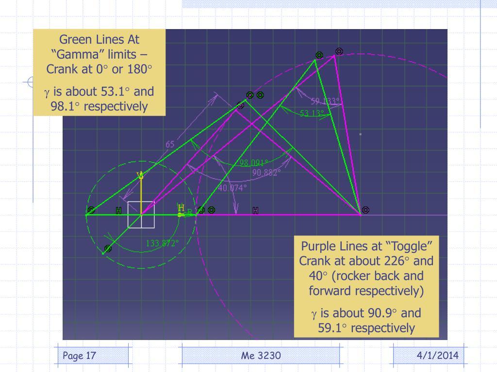 """Green Lines At """"Gamma"""" limits – Crank at 0"""