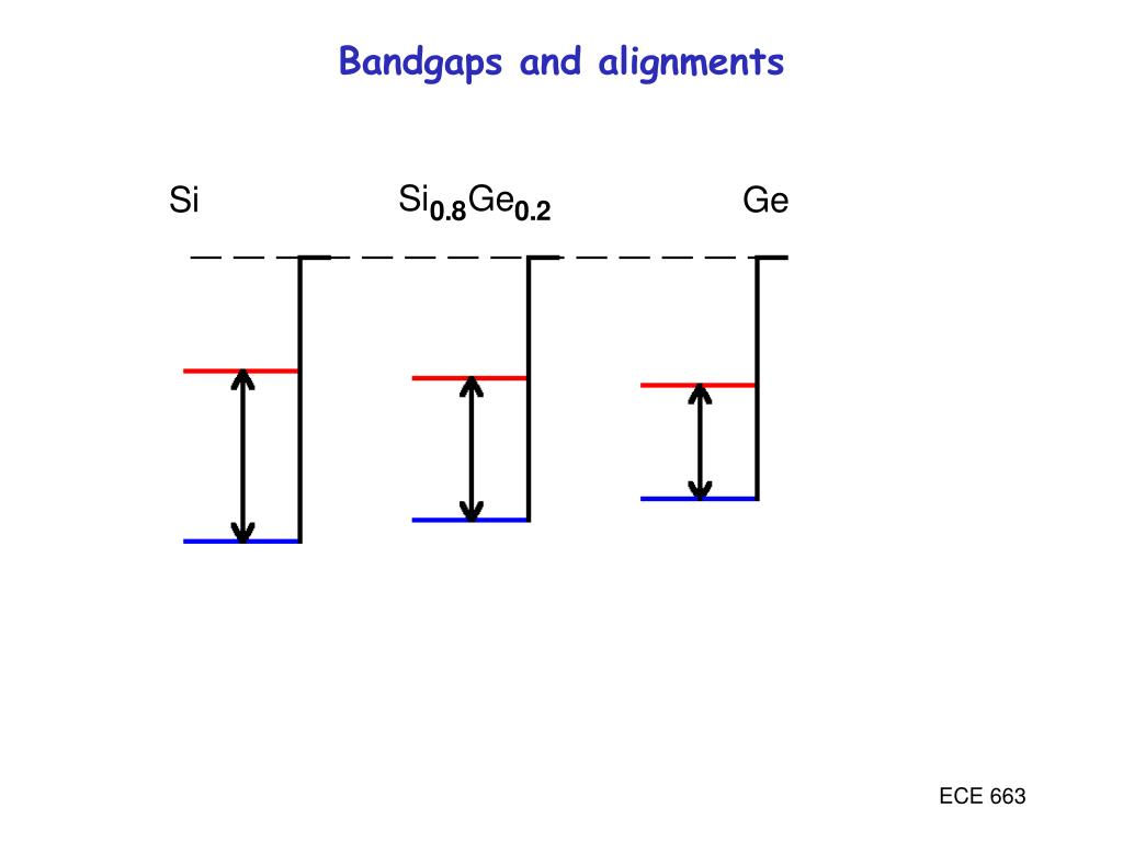 Bandgaps and alignments