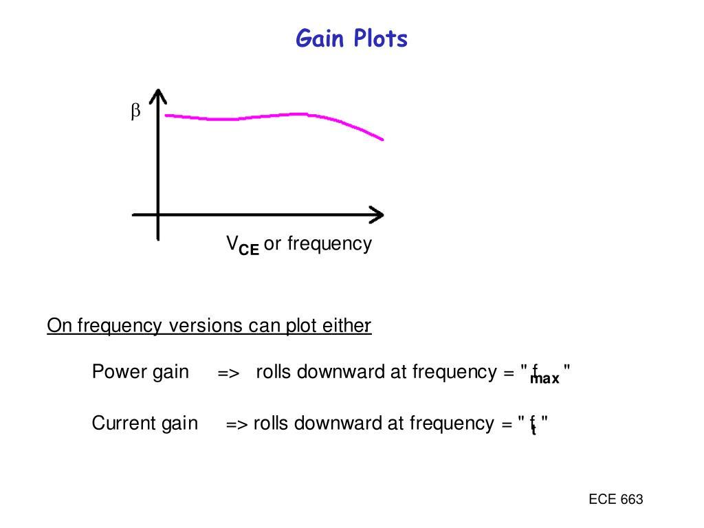 Gain Plots