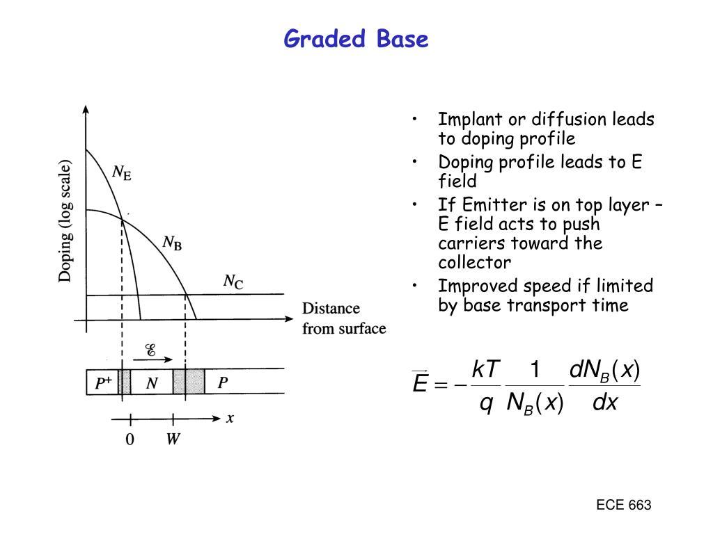 Graded Base