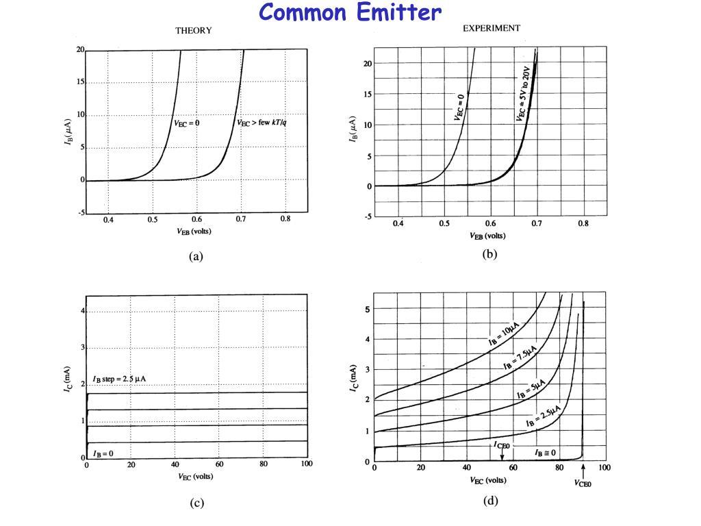 Common Emitter