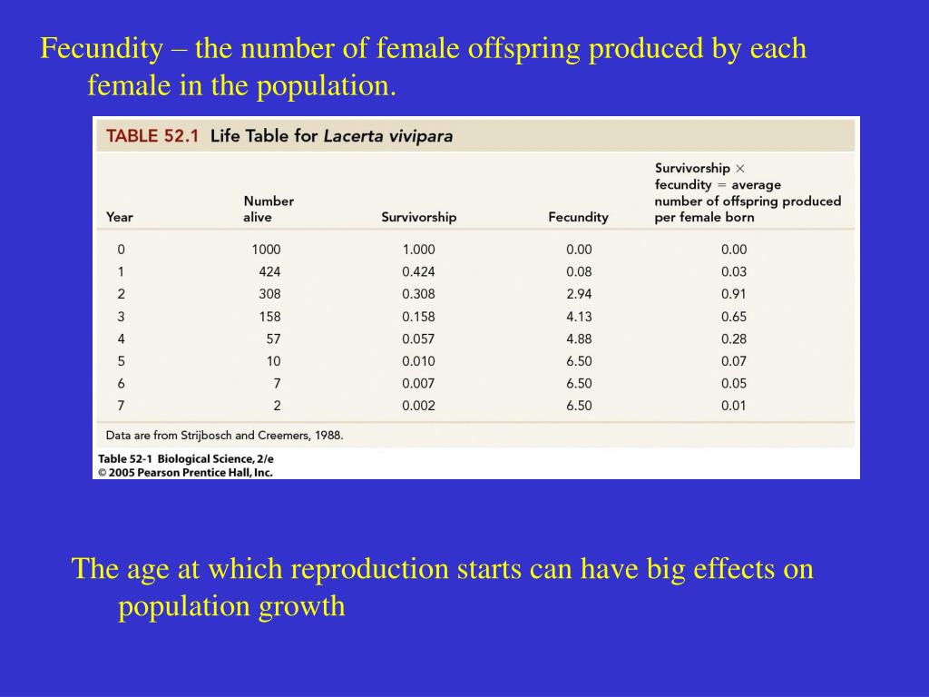 Fecundity – the number of female offspring produced by each female in the population.
