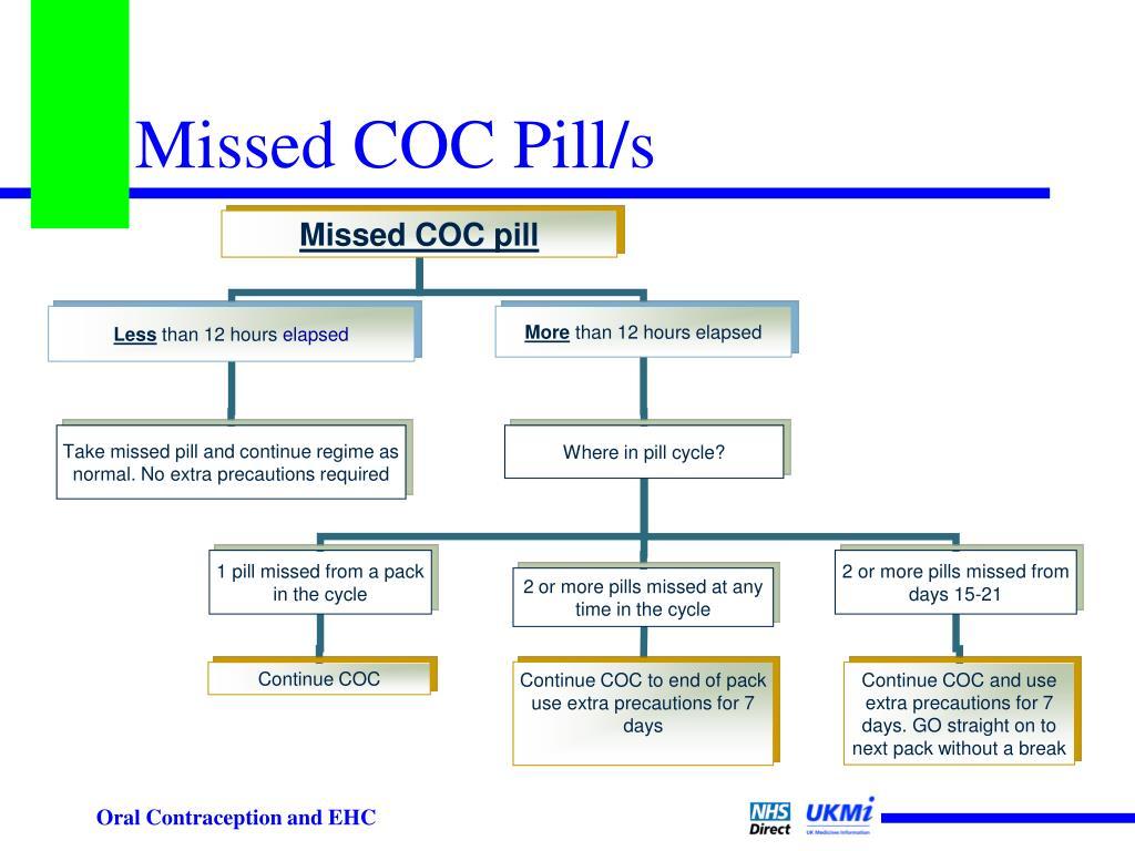 Missed COC Pill/s