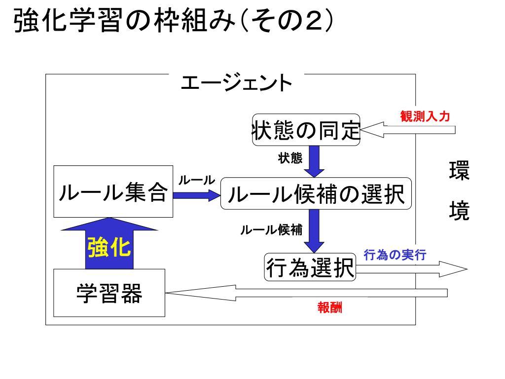 強化学習の枠組み(その2)