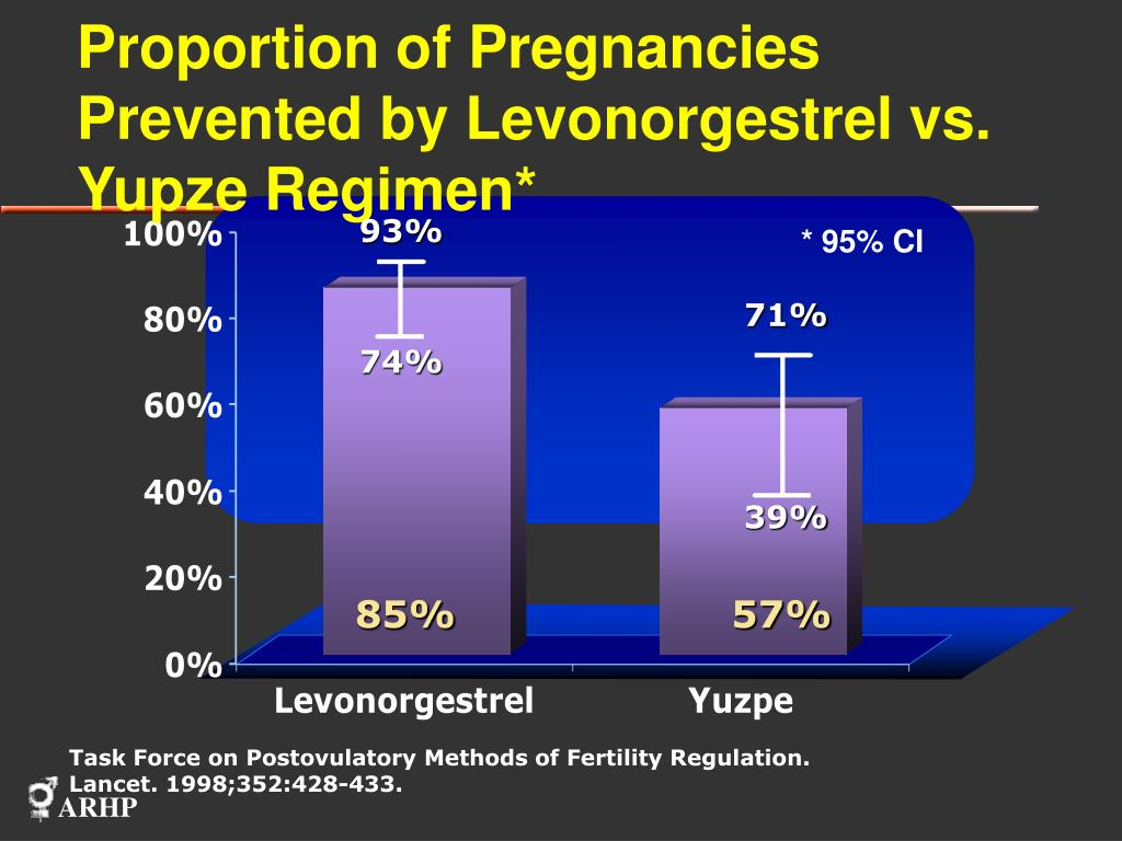 Proportion of Pregnancies Prevented by Levonorgestrel vs. Yupze Regimen*