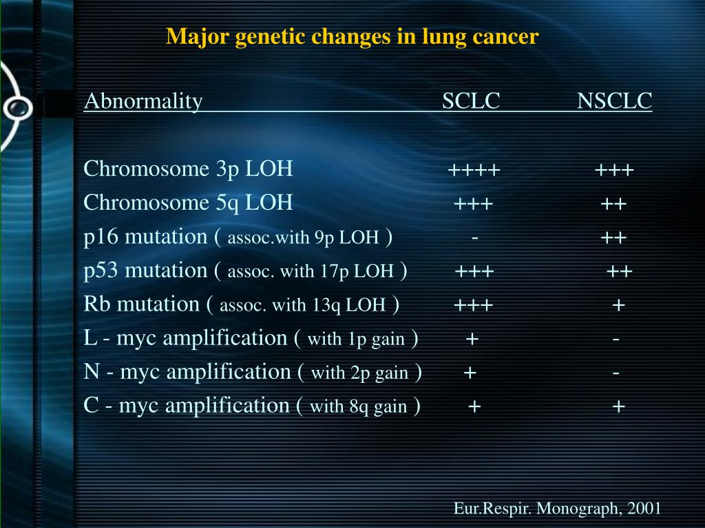 Major genetic changes in lung cancer