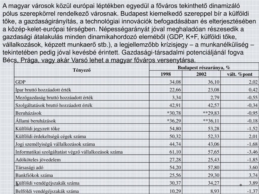 A magyar városok közül európai léptékben egyedül a főváros tekinthető dinamizáló pólus szerepkörrel rendelkező városnak. Budapest kiemelkedő szereppel bír a külföldi tőke, a gazdaságirányítás, a technológiai innovációk befogadásában és elterjesztésében a közép-kelet-európai térségben. Népességarányát jóval meghaladóan részesedik a gazdasági átalakulás minden dinamikahordozó eleméből (GDP, K+F, külföldi tőke, vállalkozások, képzett munkaerő stb.), a legjellemzőbb krízisjegy – a munkanélküliség – tekintetében pedig jóval kevésbé érintett. Gazdasági-társadalmi potenciáljánál fogva Bécs, Prága, vagy akár Varsó lehet a magyar főváros versenytársa.