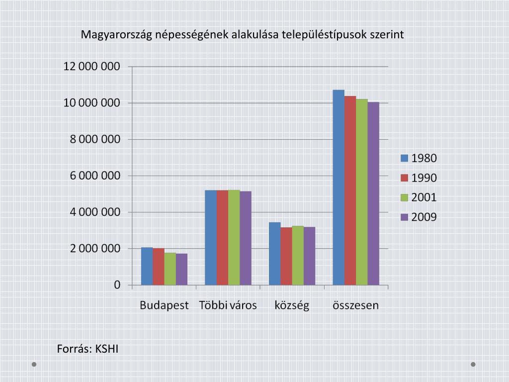Magyarország népességének alakulása településtípusok szerint