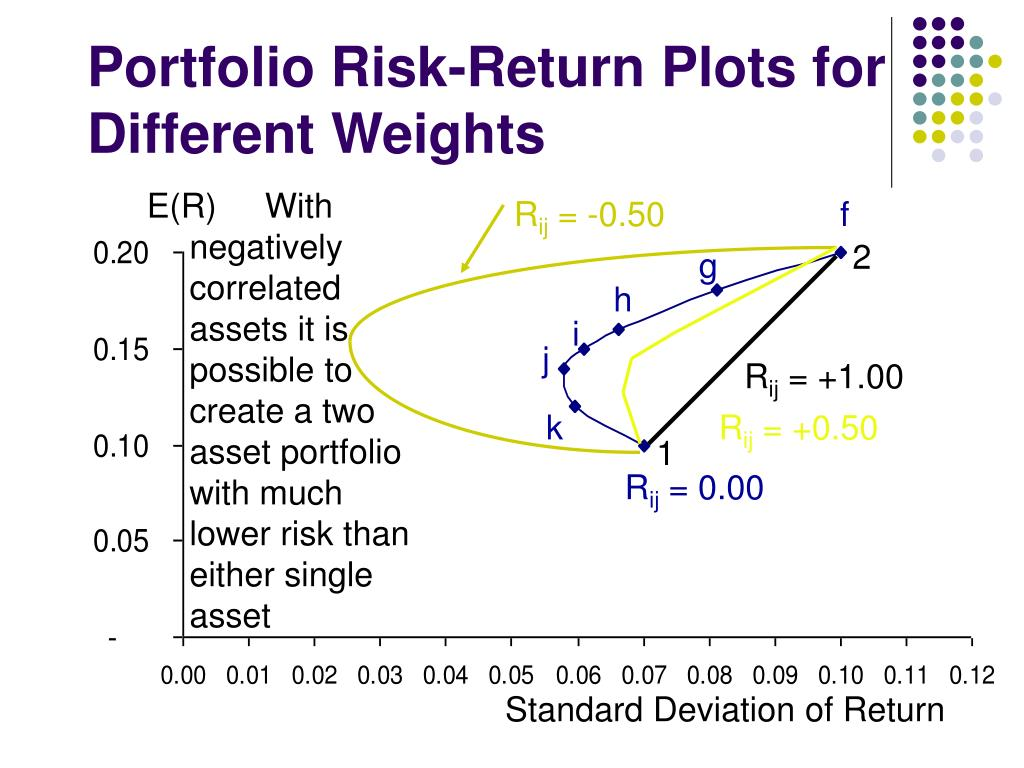 How To Calculate Standard Deviation 29] Apany Is Choosing Between Two  Different Portfolio Riskreturn Plots For Different Weights