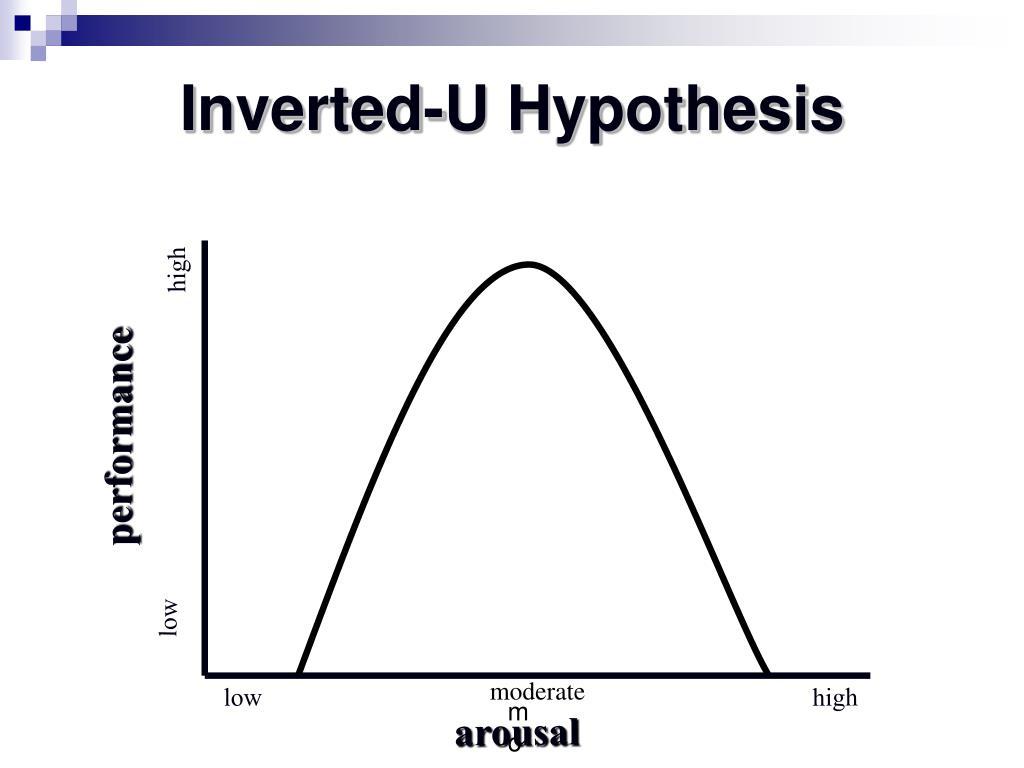 Inverted-U Hypothesis