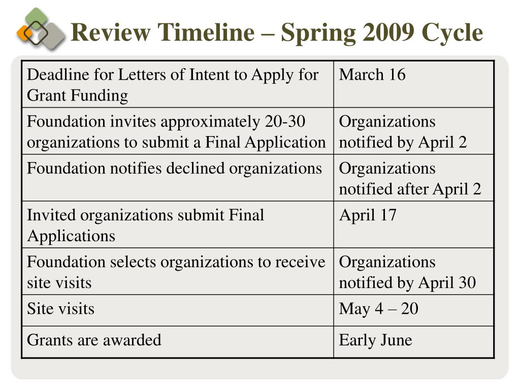 Review Timeline – Spring 2009 Cycle