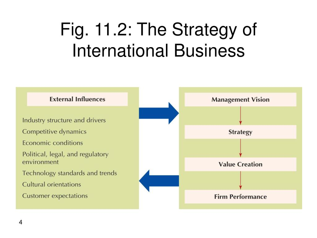 Fig. 11.2: The Strategy of International Business