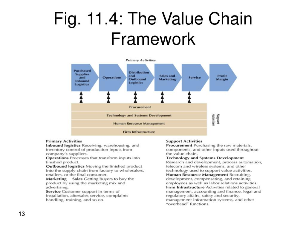 Fig. 11.4: The Value Chain Framework