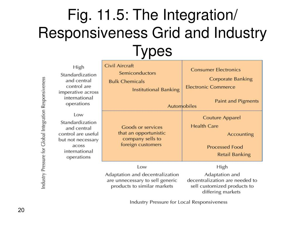 Fig. 11.5: The Integration/ Responsiveness Grid and Industry Types