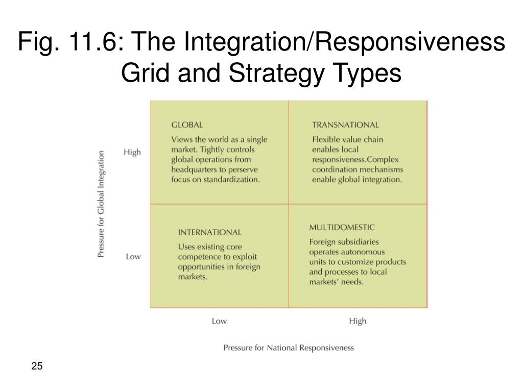 Fig. 11.6: The Integration/Responsiveness Grid and Strategy Types
