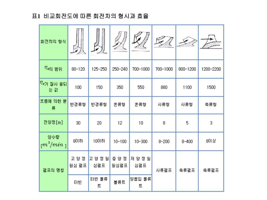 표1  비교회전도에 따른 회전차의 형시과 효율