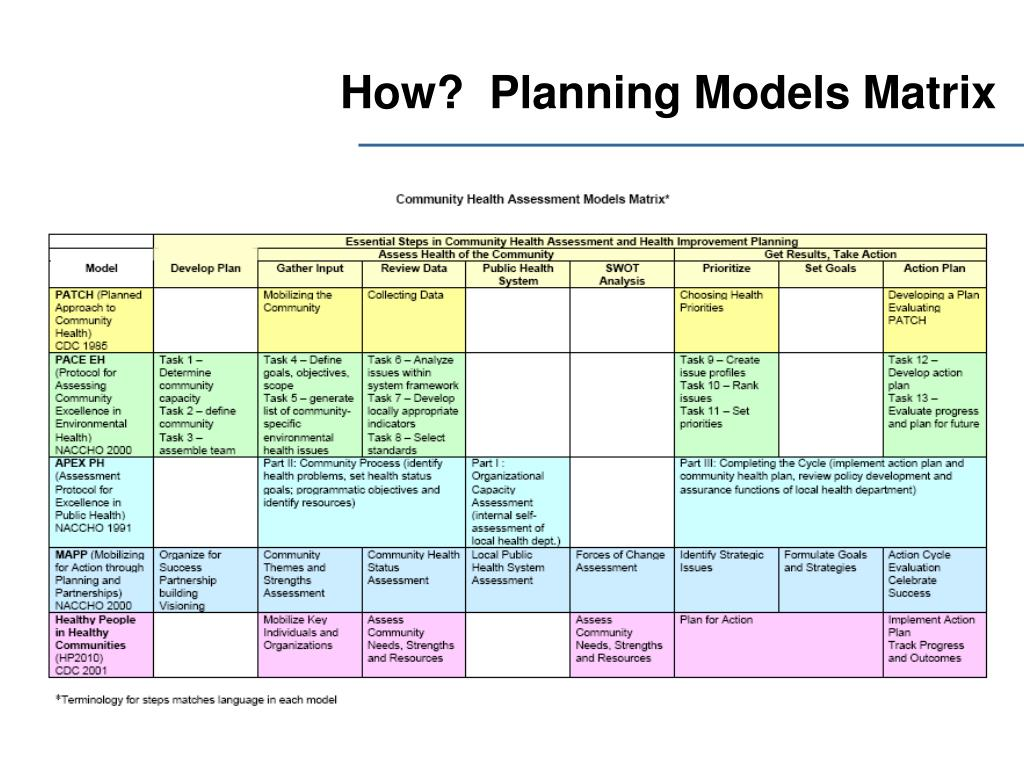 How?  Planning Models Matrix
