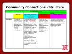 community connections structure