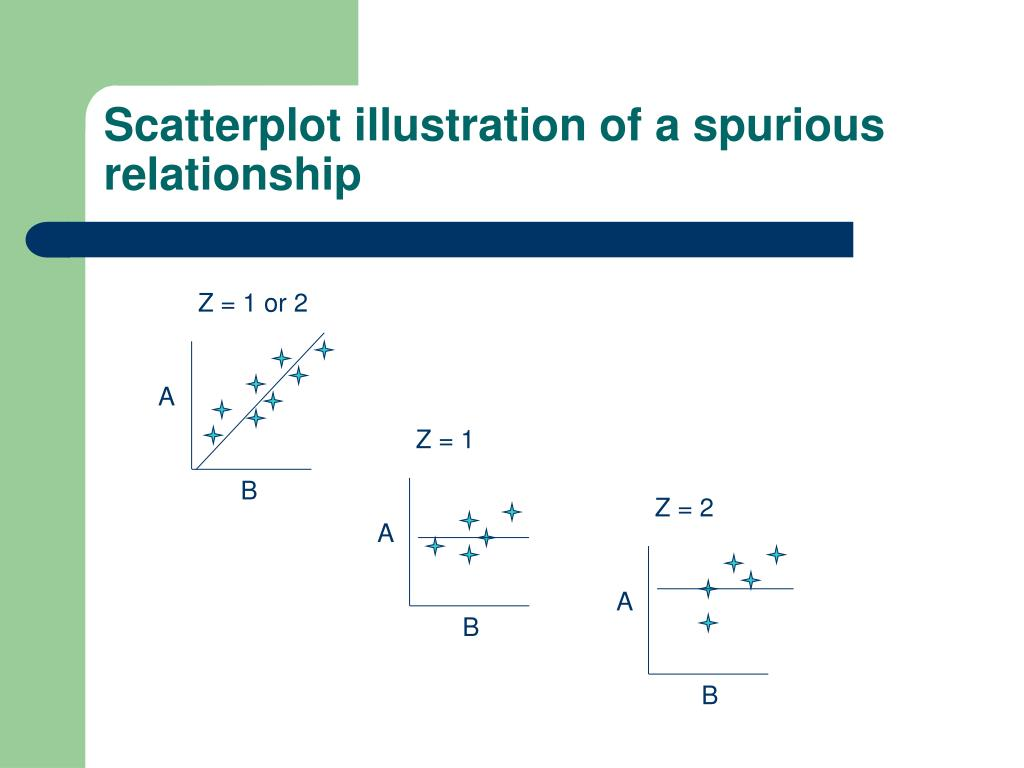 Scatterplot illustration of a spurious relationship