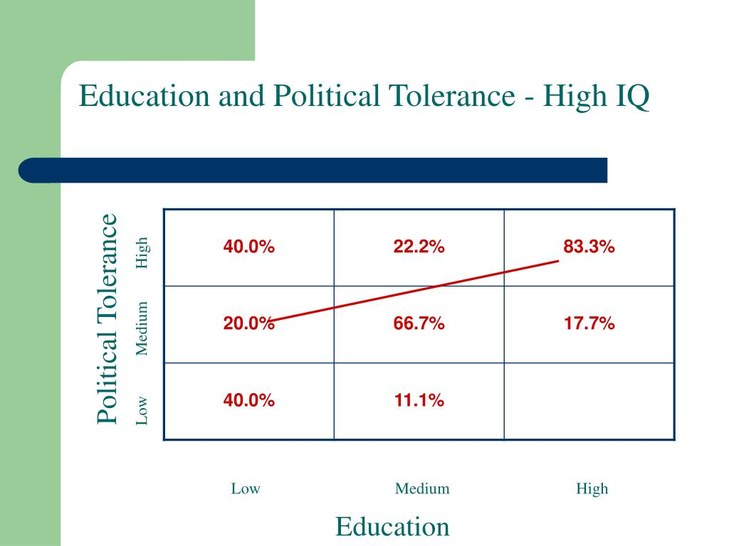Education and Political Tolerance - High IQ