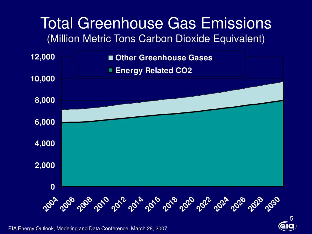 Total Greenhouse Gas Emissions