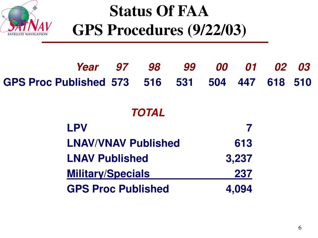 Status Of FAA