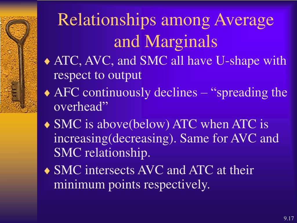 explain the relationship among average total cost marginal and variable costs