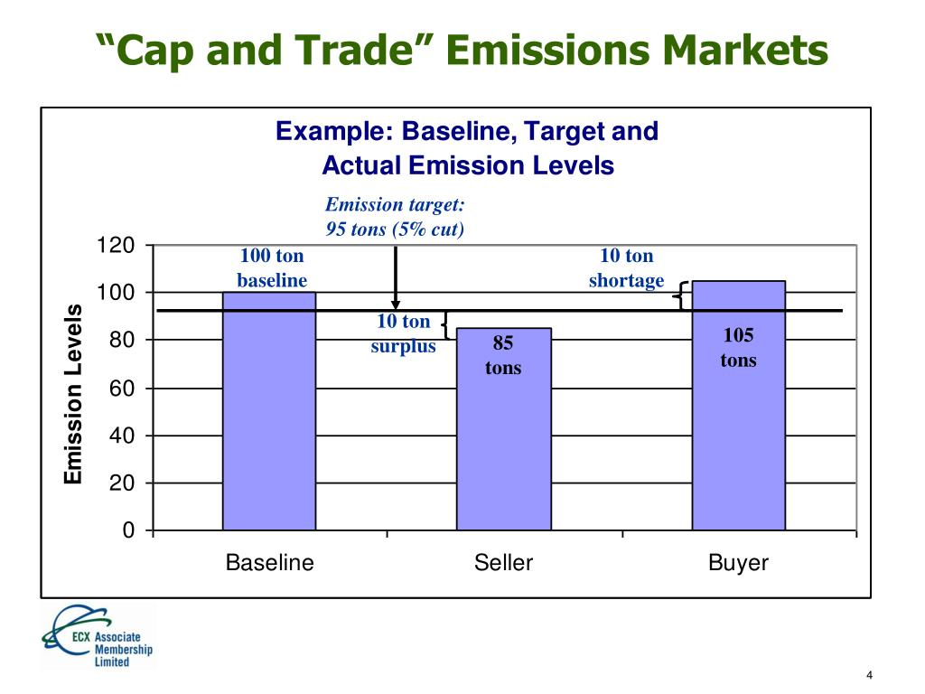 """Cap and Trade"" Emissions Markets"