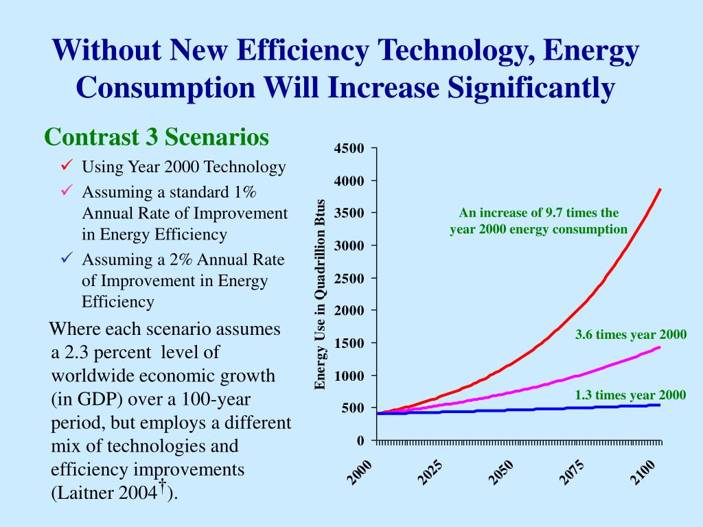 Without New Efficiency Technology, Energy Consumption Will Increase Significantly