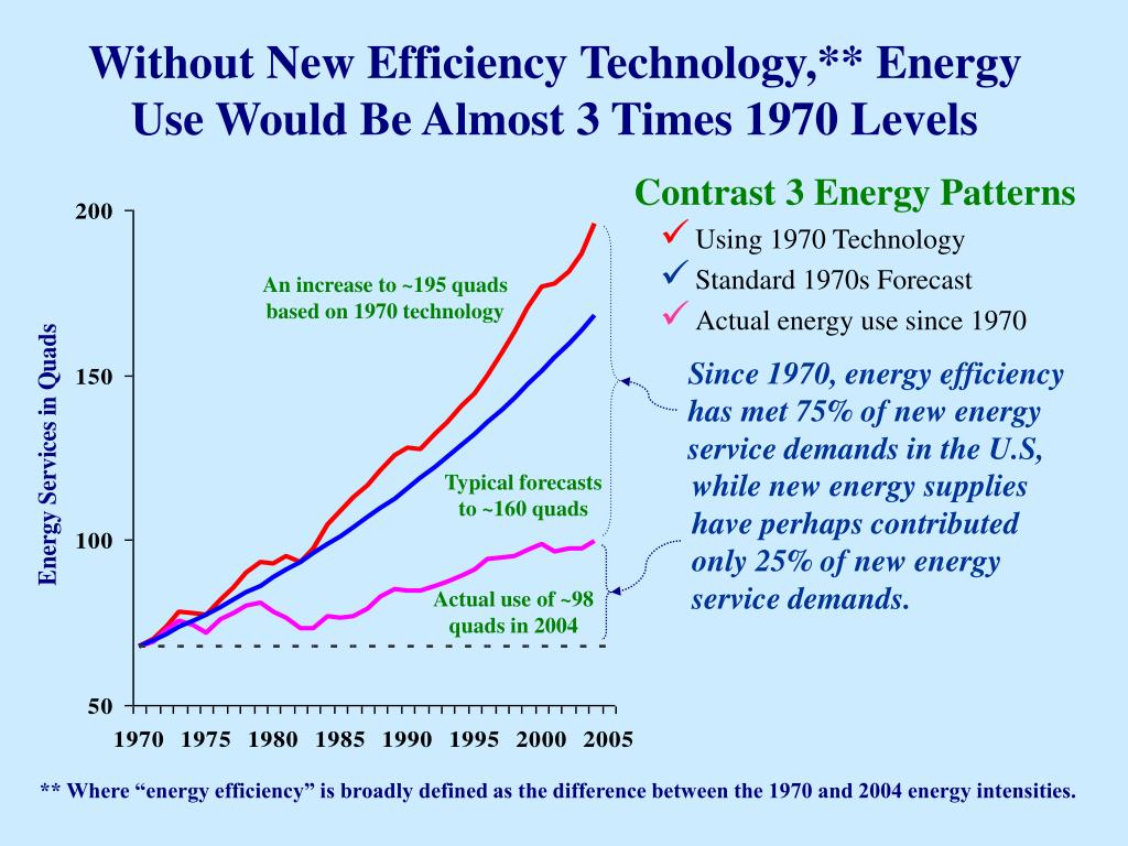 Without New Efficiency Technology,** Energy Use Would Be Almost 3 Times 1970 Levels