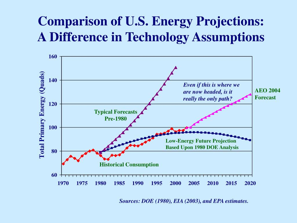 Comparison of U.S. Energy Projections: