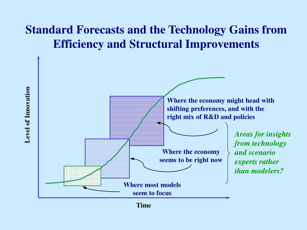 Standard Forecasts and the Technology Gains from Efficiency and Structural Improvements