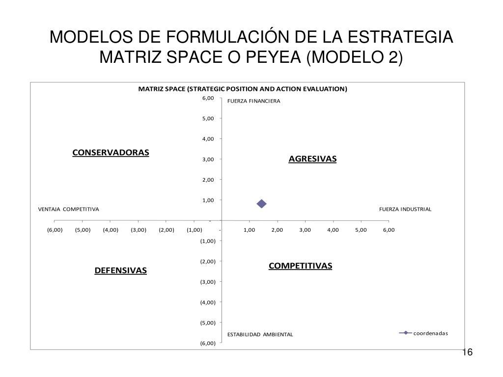 MODELOS DE FORMULACIÓN DE LA ESTRATEGIA