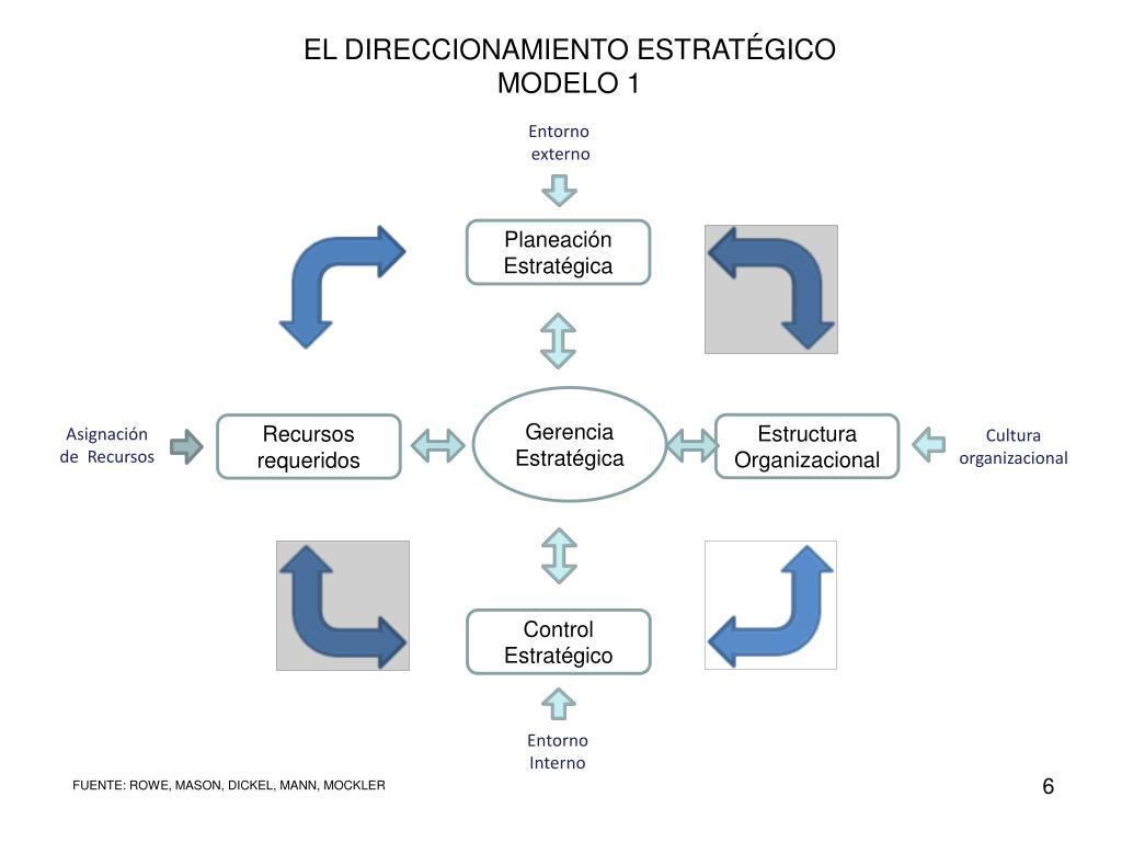 EL DIRECCIONAMIENTO ESTRATÉGICO