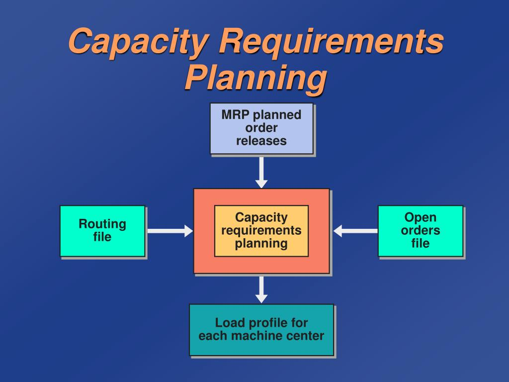capacity requirement planning Capacity planning is done to balance the load at the work center you can calculate the production capacity based on the requirement of the product as per the available capacity.