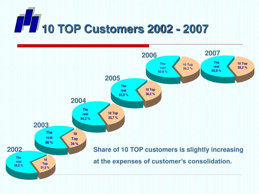 10 TOP Customers 2002 - 2007