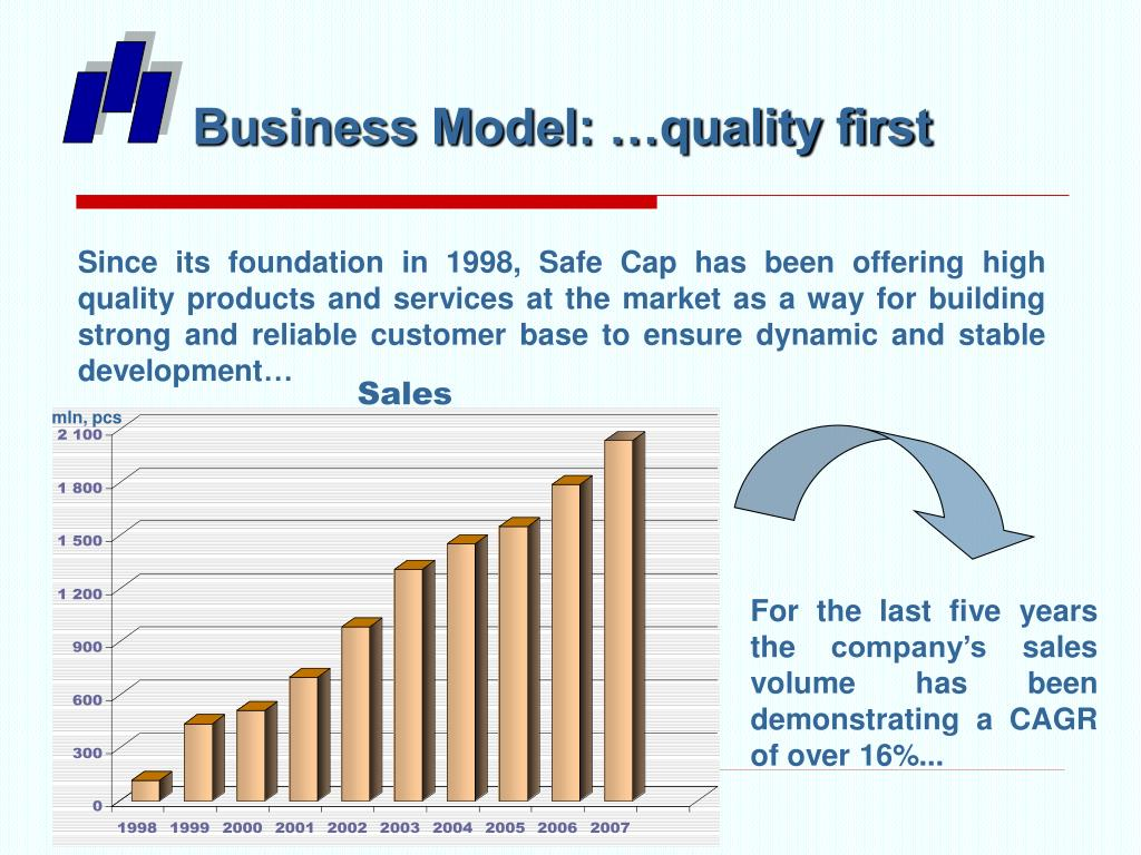 Business Model: …quality first