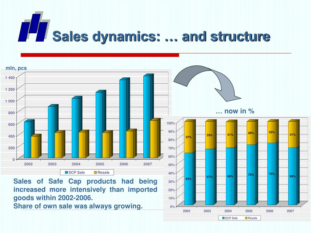 Sales dynamics: … and structure