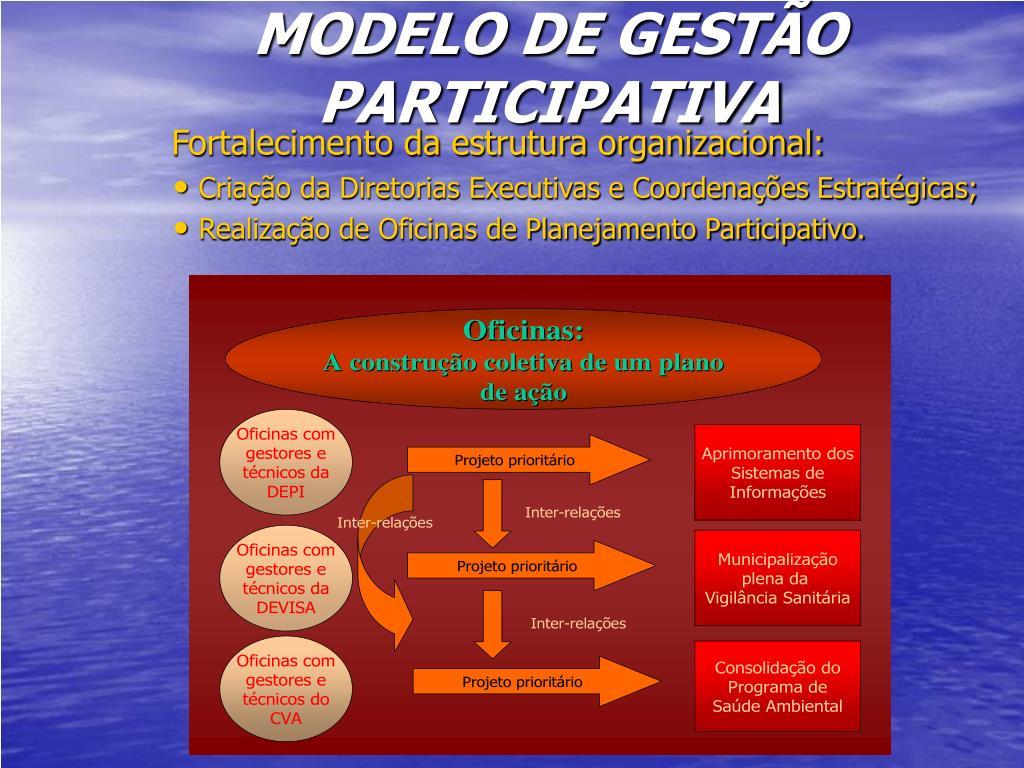MODELO DE GESTÃO PARTICIPATIVA