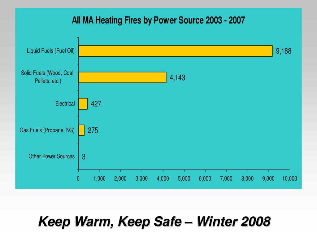 Keep Warm, Keep Safe – Winter 2008