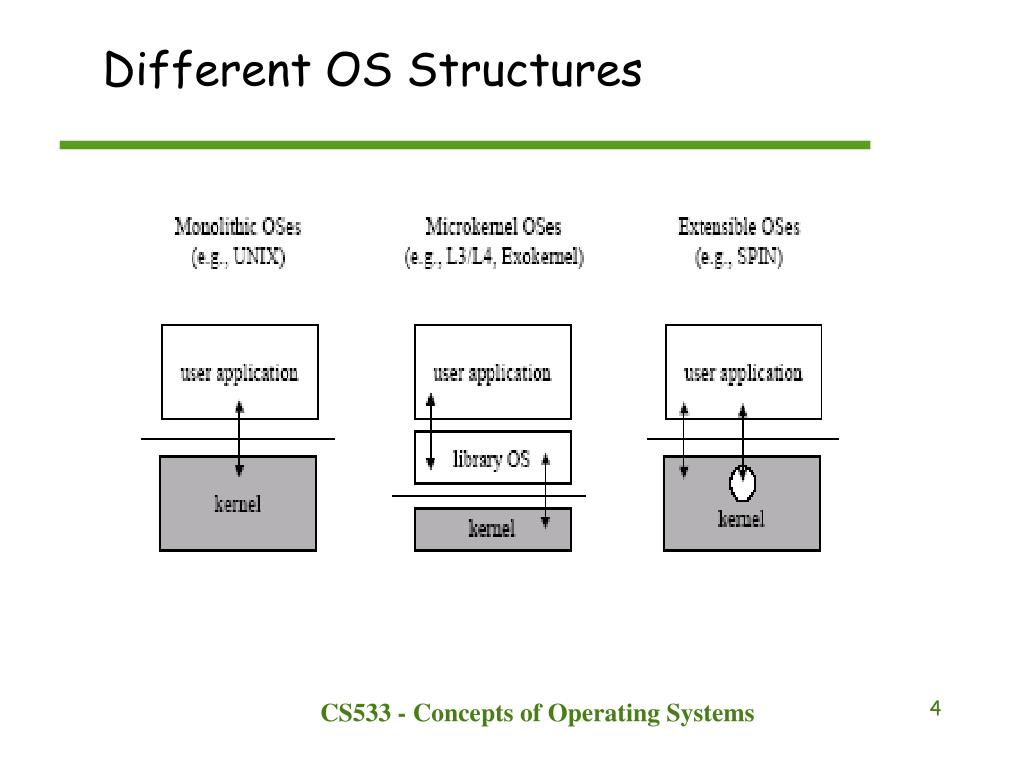 Different OS Structures