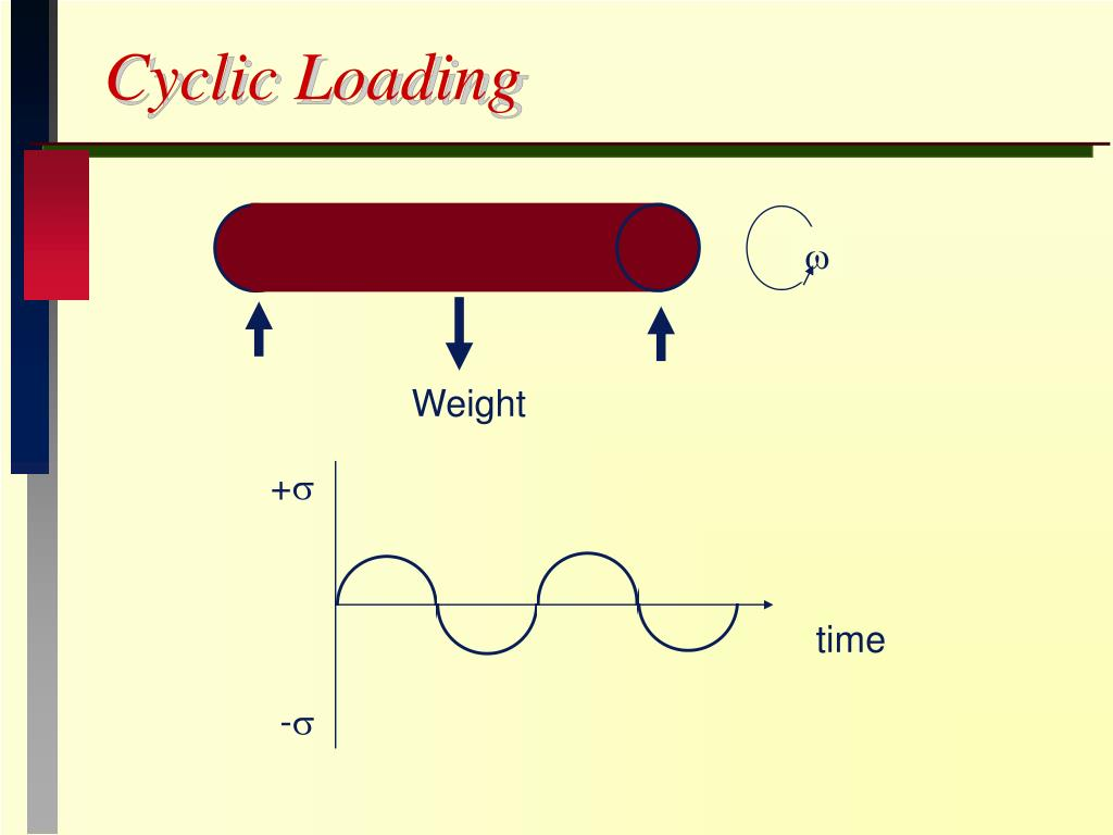 Cyclic Loading