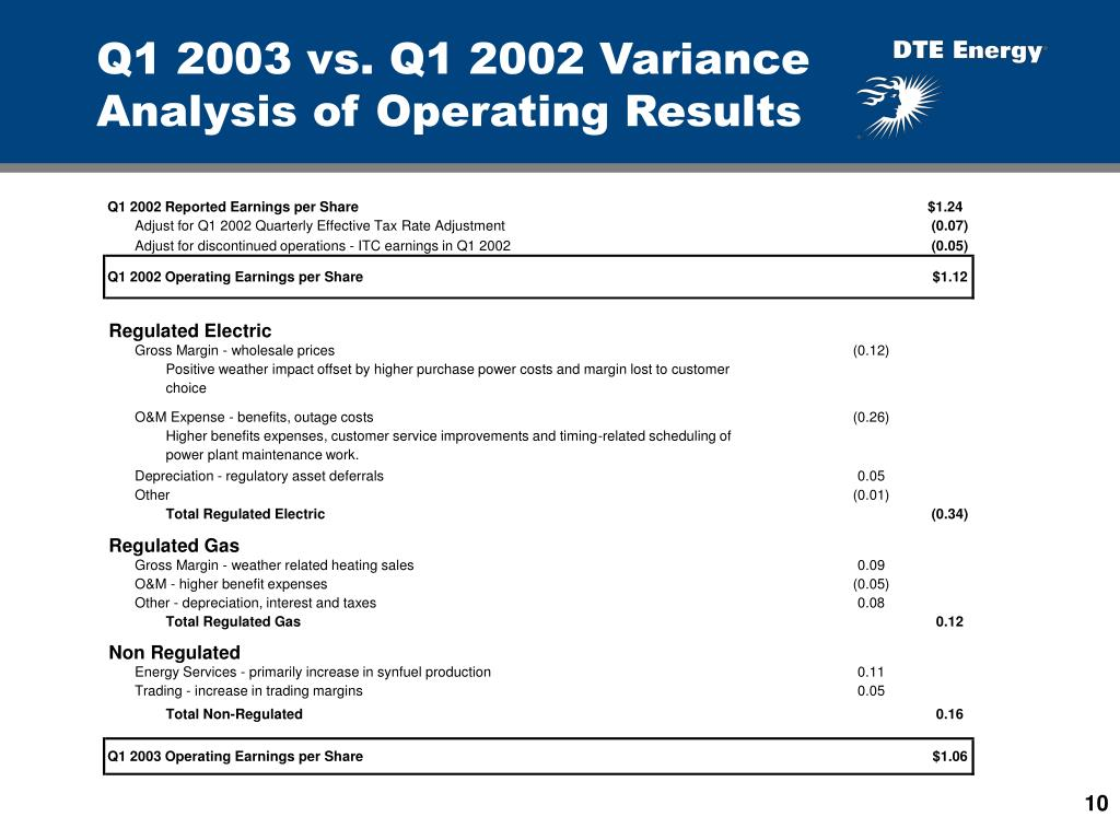 Q1 2003 vs. Q1 2002 Variance Analysis of Operating Results