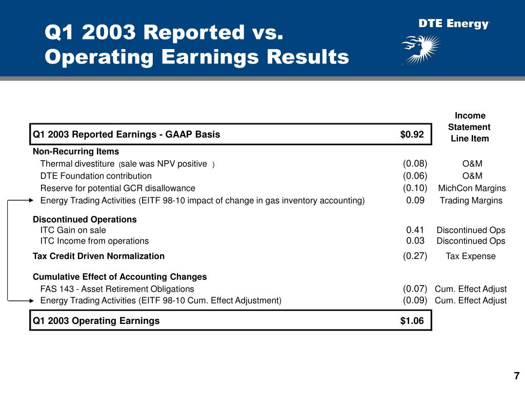 Q1 2003 Reported vs. Operating Earnings Results