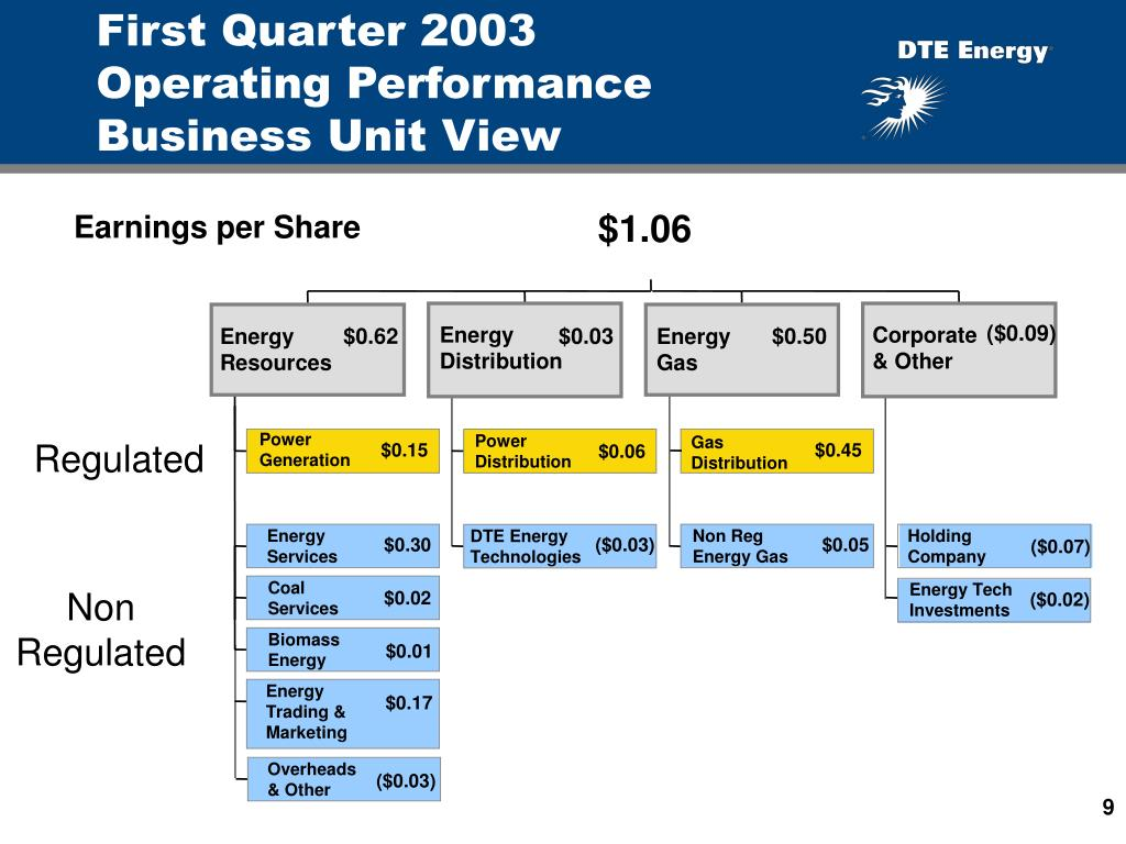 First Quarter 2003    Operating Performance