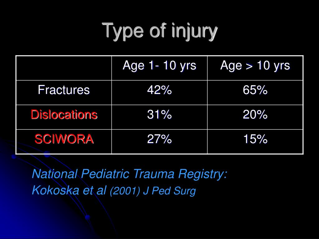 Type of injury