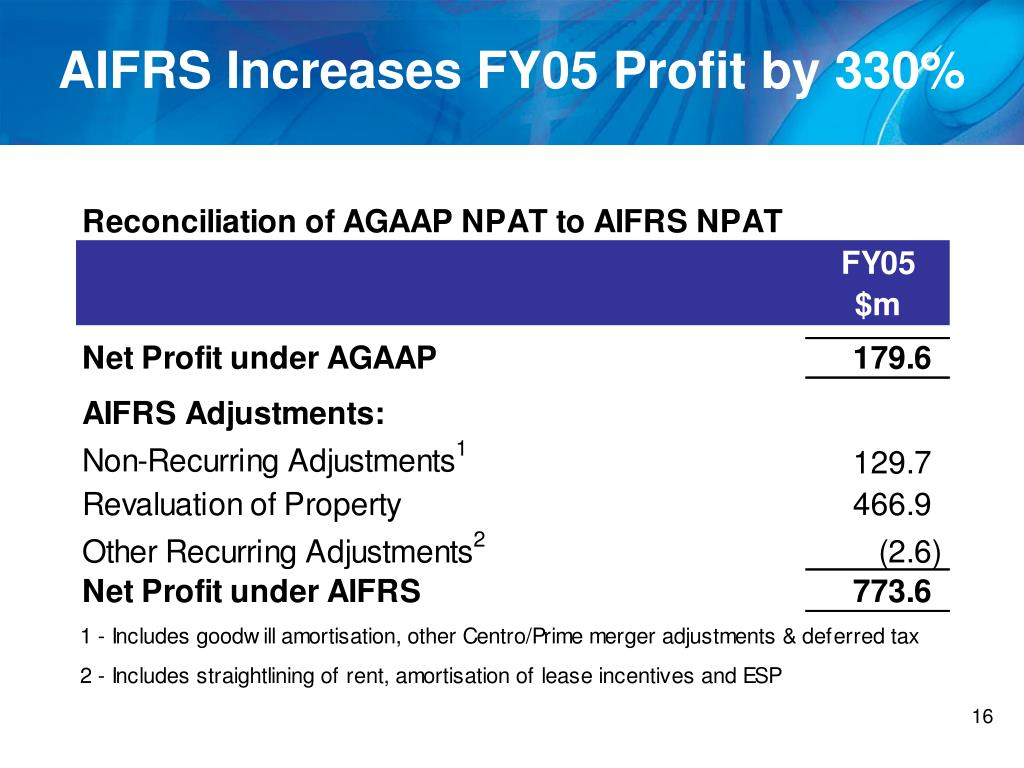 AIFRS Increases FY05 Profit by 330%