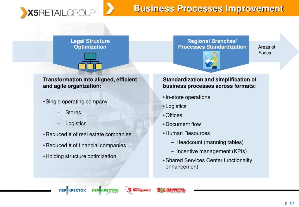 Business Processes Improvement
