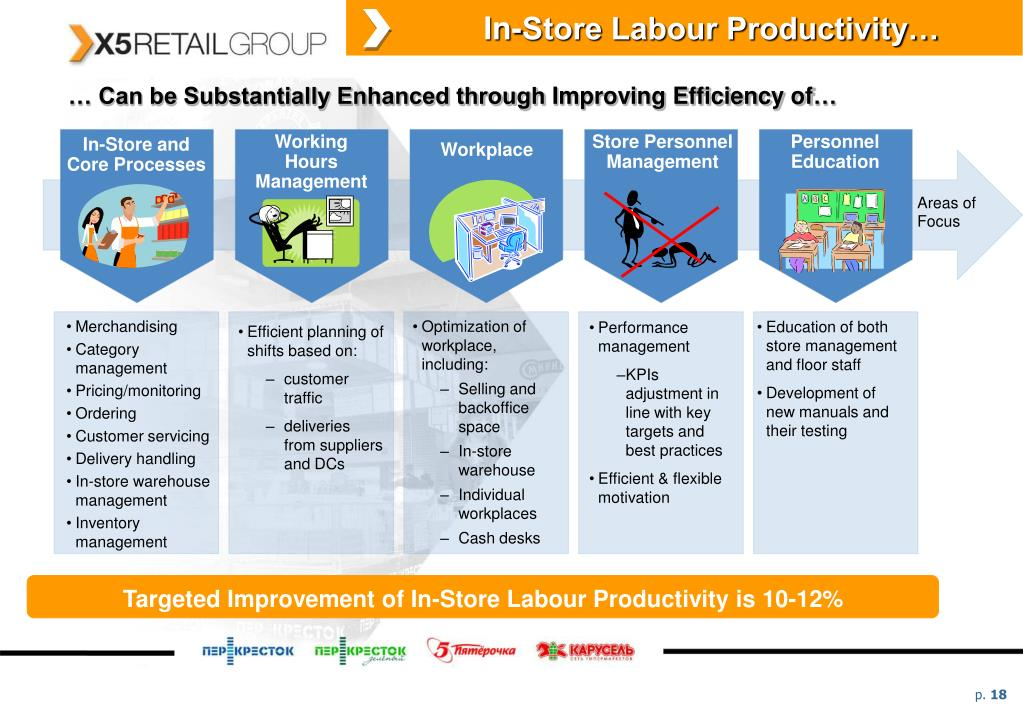 In-Store Labour Productivity…