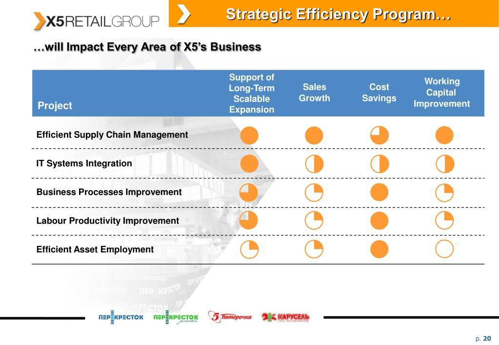 Strategic Efficiency Program…